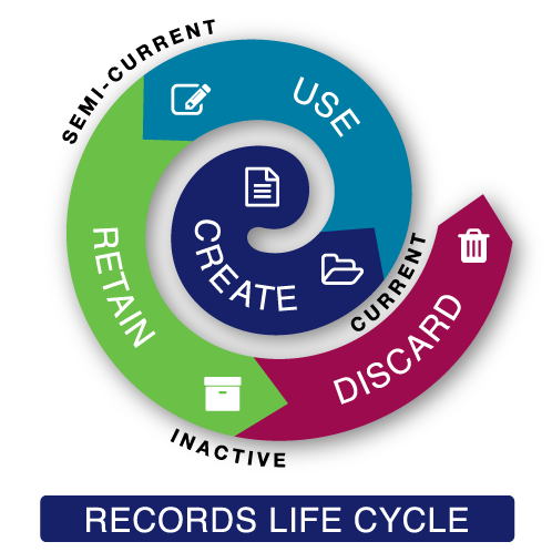 Filecorp Document Life Cycle
